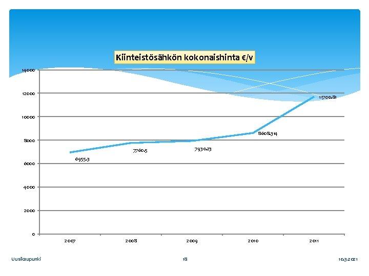 Kiinteistösähkön kokonaishinta €/v 14000 12000 11700. 81 10000 8608. 314 8000 7930. 23 7760.