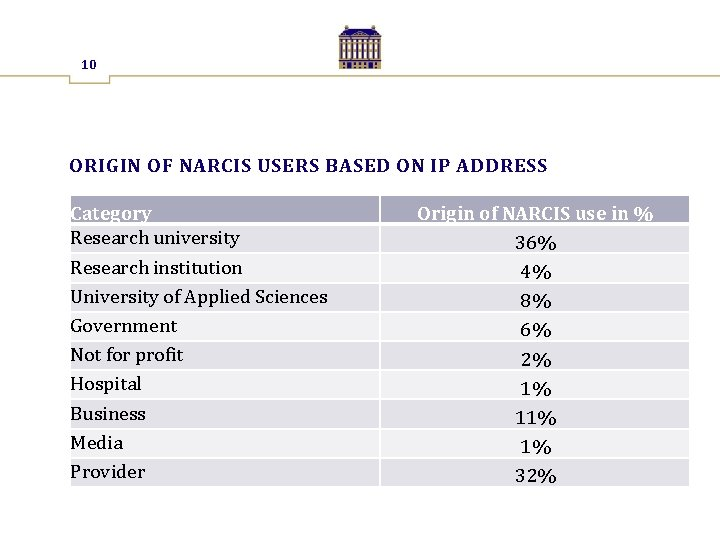10 ORIGIN OF NARCIS USERS BASED ON IP ADDRESS Category Research university Research institution