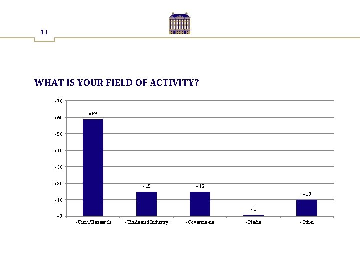 13 WHAT IS YOUR FIELD OF ACTIVITY? • 70 • 60 • 59 •