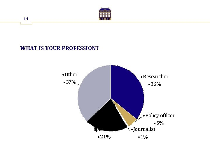 14 WHAT IS YOUR PROFESSION? • Other • 37% • Researcher • 36% •