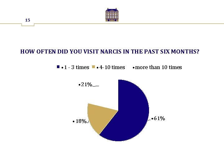 15 HOW OFTEN DID YOU VISIT NARCIS IN THE PAST SIX MONTHS? • 1