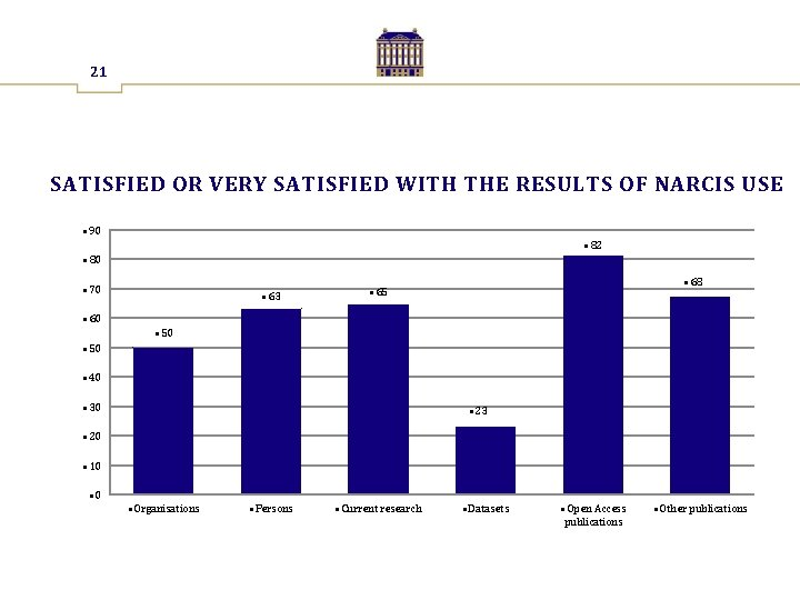 21 SATISFIED OR VERY SATISFIED WITH THE RESULTS OF NARCIS USE • 90 •