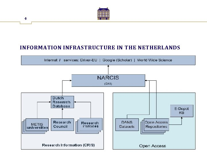 4 INFORMATION INFRASTRUCTURE IN THE NETHERLANDS