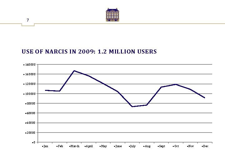 7 USE OF NARCIS IN 2009: 1. 2 MILLION USERS • 160000 • 140000
