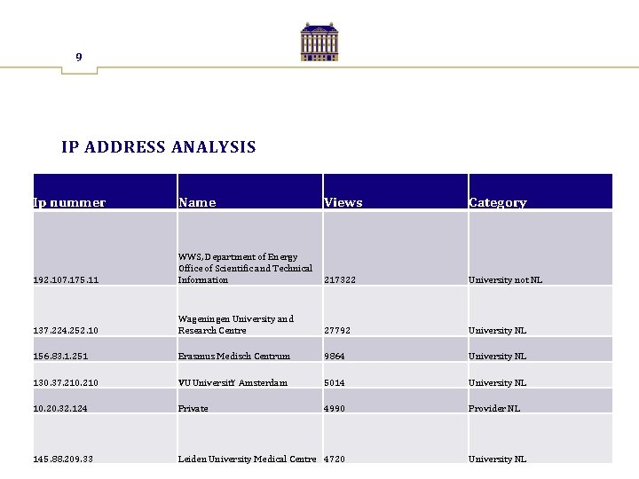 9 IP ADDRESS ANALYSIS Ip nummer Name Views Category 192. 107. 175. 11 WWS,