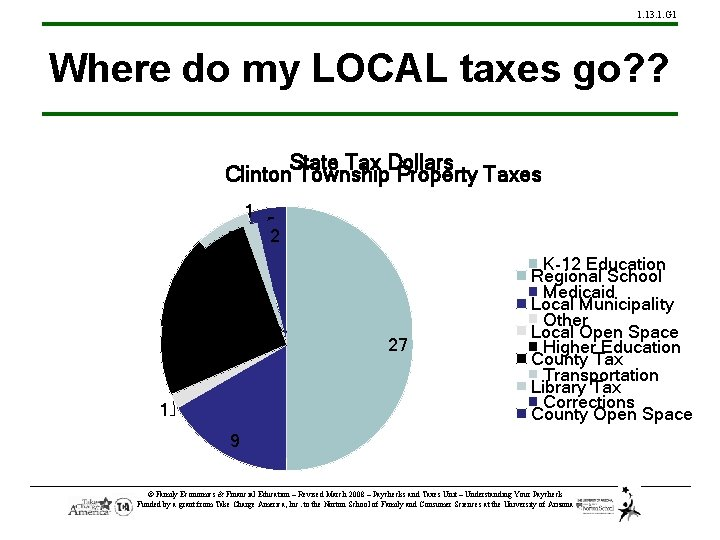 1. 13. 1. G 1 Where do my LOCAL taxes go? ? State Tax