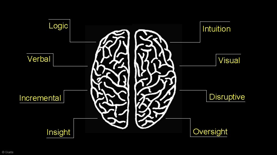 Logic Verbal Visual Incremental Disruptive Insight © Giarte Intuition Oversight