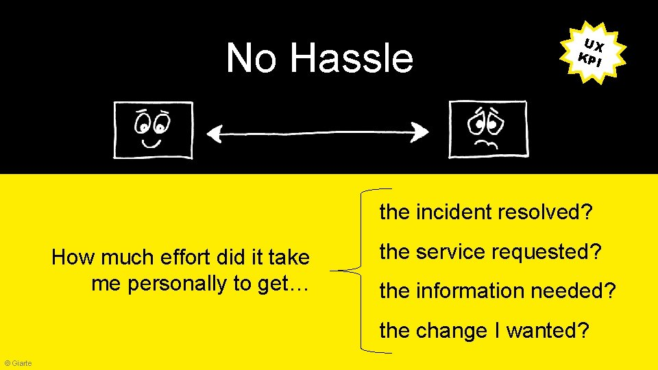 No Hassle UX KPI the incident resolved? How much effort did it take me