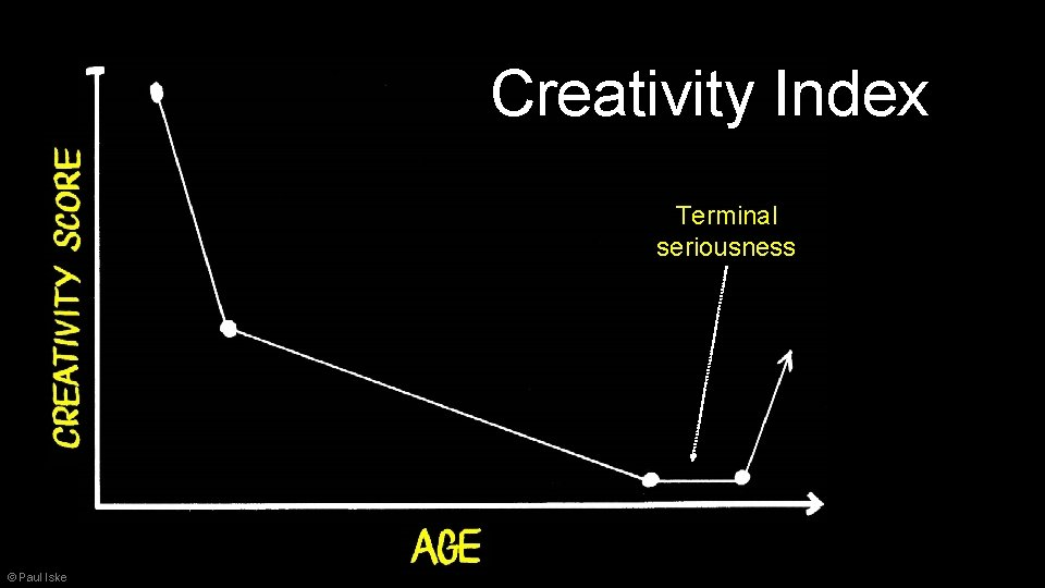 Creativity Index Terminal seriousness © Paul Iske