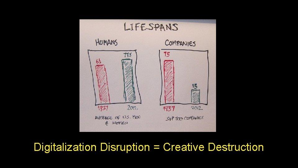 Digitalization Disruption = Creative Destruction