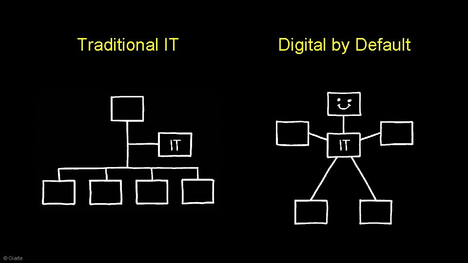 Traditional IT © Giarte Digital by Default