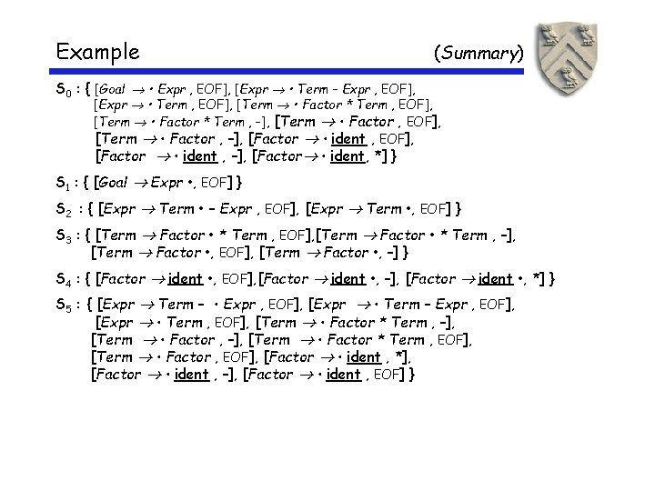 Example (Summary) S 0 : { [Goal • Expr , EOF], [Expr • Term