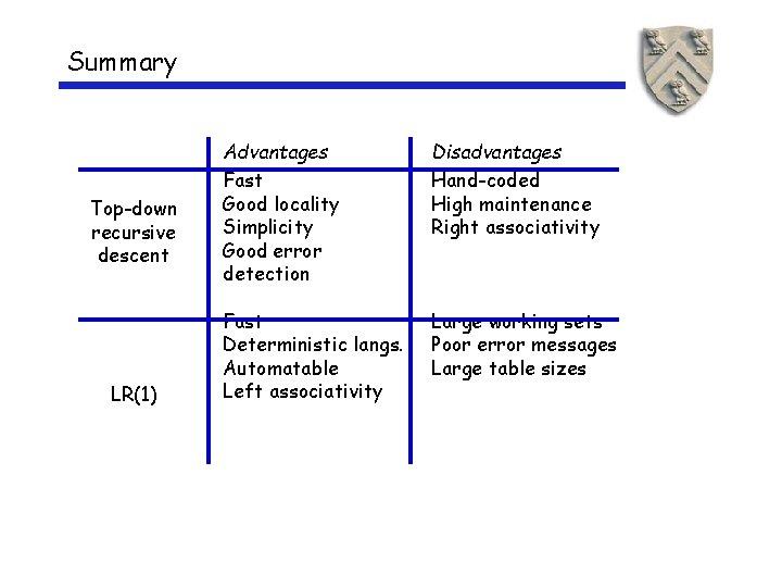 Summary Top-down recursive descent LR(1) Advantages Fast Good locality Simplicity Good error detection Disadvantages