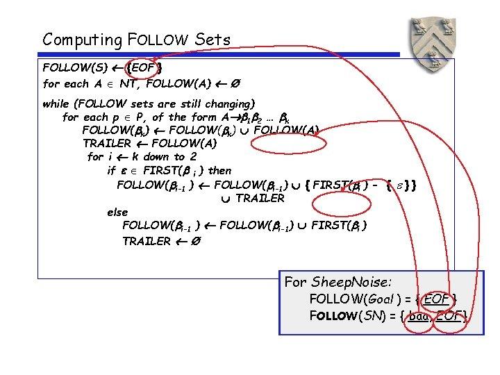 Computing FOLLOW Sets FOLLOW(S) {EOF } for each A NT, FOLLOW(A) Ø while (FOLLOW