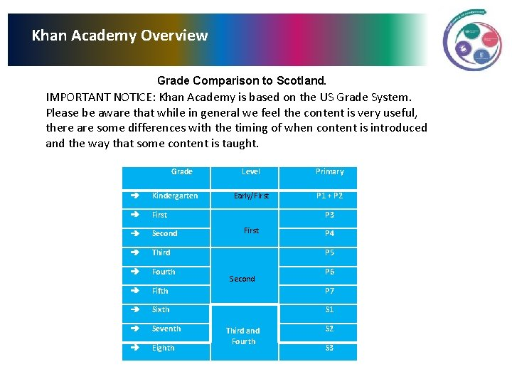 Khan Academy Overview Grade Comparison to Scotland. IMPORTANT NOTICE: Khan Academy is based on