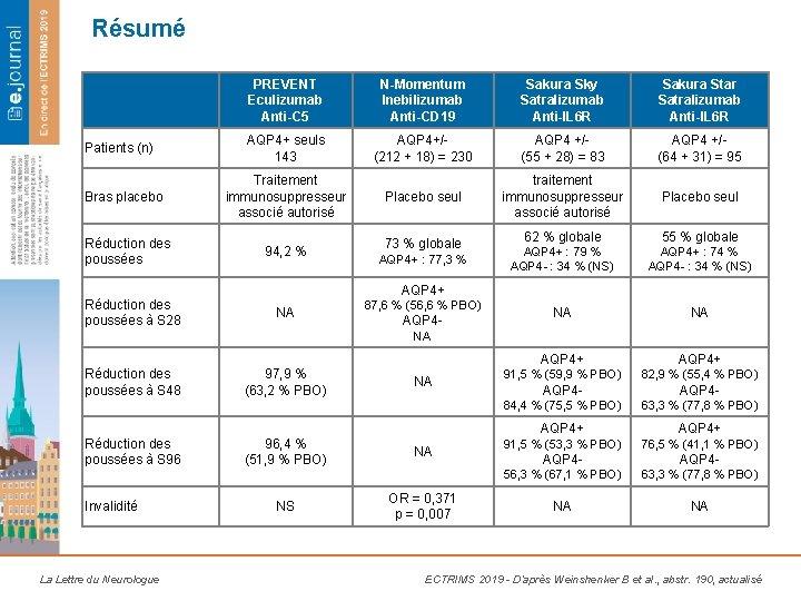 Résumé Patients (n) Bras placebo Réduction des poussées à S 28 PREVENT Eculizumab Anti-C