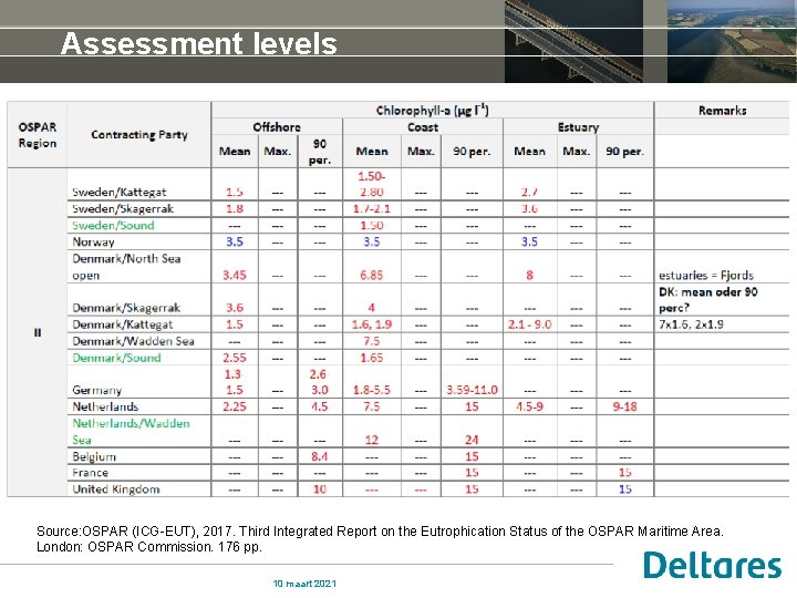 Assessment levels Source: OSPAR (ICG-EUT), 2017. Third Integrated Report on the Eutrophication Status of