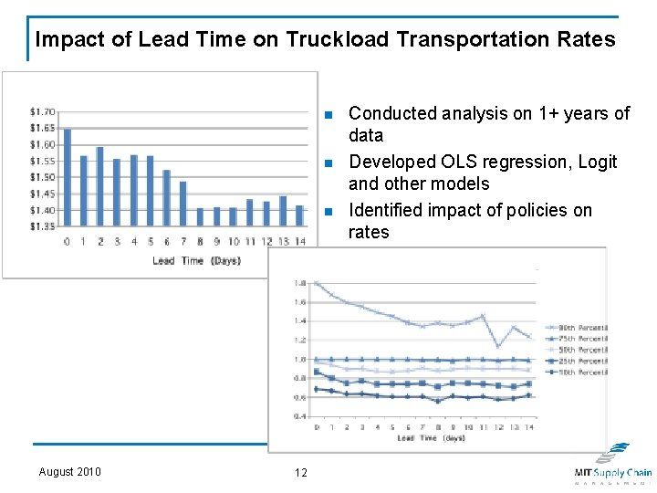 Impact of Lead Time on Truckload Transportation Rates n n n August 2010 12