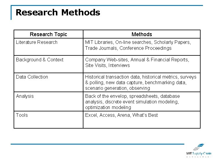 Research Methods Research Topic Methods Literature Research MIT Libraries, On-line searches, Scholarly Papers, Trade