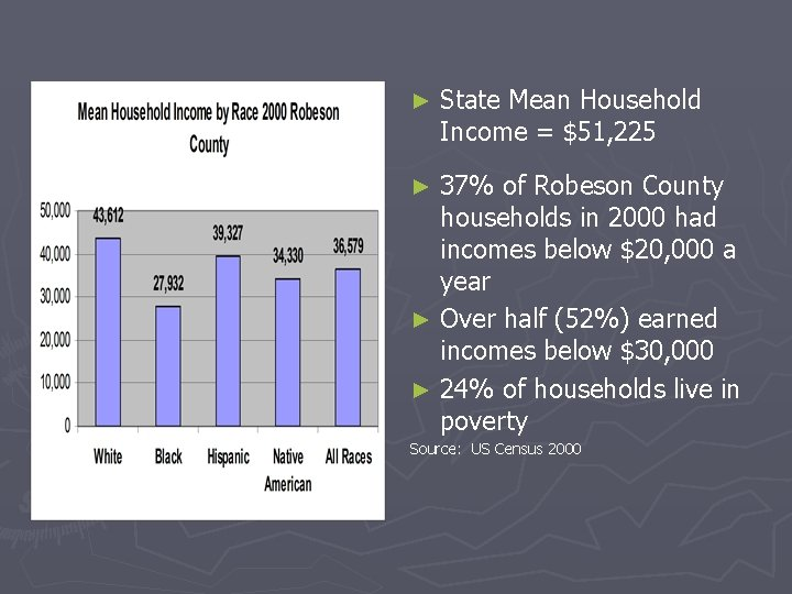 ► State Mean Household Income = $51, 225 37% of Robeson County households in