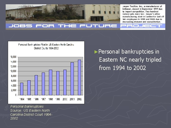 ►Personal bankruptcies in Eastern NC nearly tripled from 1994 to 2002 Personal Bankruptcies Source: