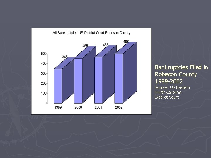 Bankruptcies Filed in Robeson County 1999 -2002 Source: US Eastern North Carolina District Court