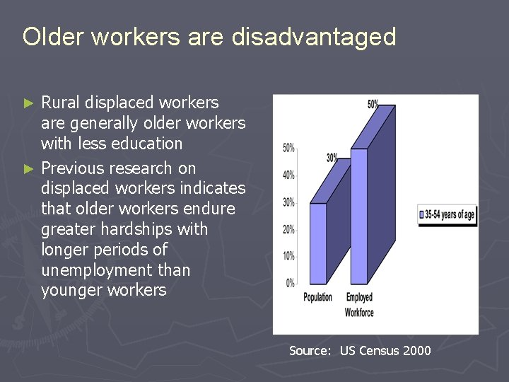 Older workers are disadvantaged Rural displaced workers are generally older workers with less education