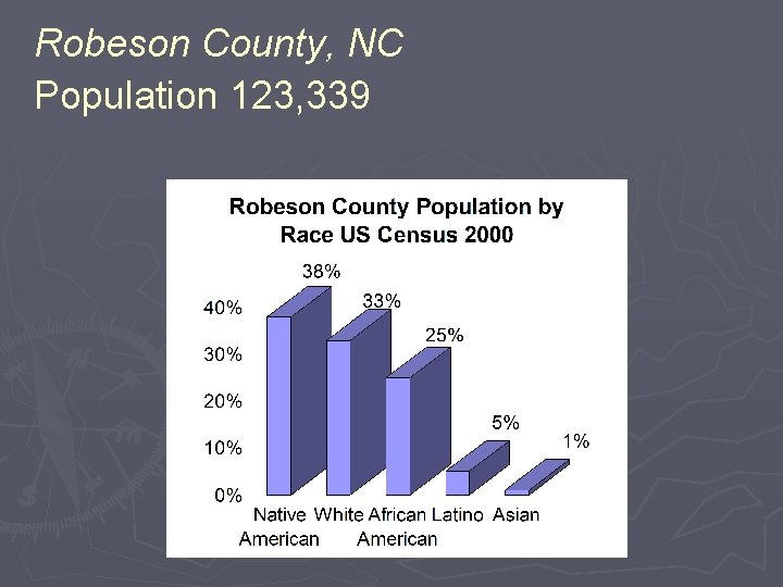 Robeson County, NC Population 123, 339