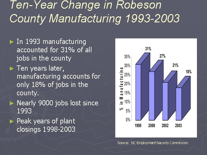 Ten-Year Change in Robeson County Manufacturing 1993 -2003 In 1993 manufacturing accounted for 31%