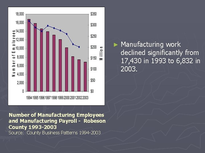 ► Number of Manufacturing Employees and Manufacturing Payroll - Robeson County 1993 -2003 Source: