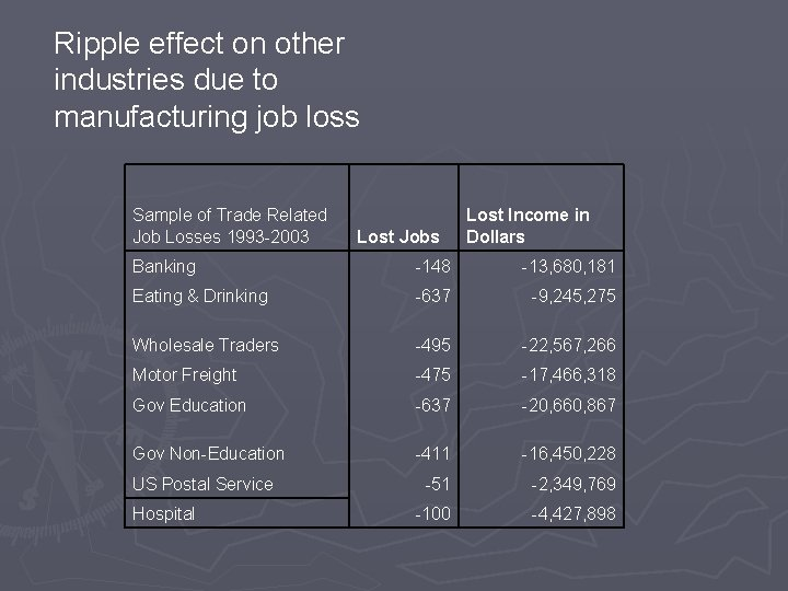 Ripple effect on other industries due to manufacturing job loss Sample of Trade Related