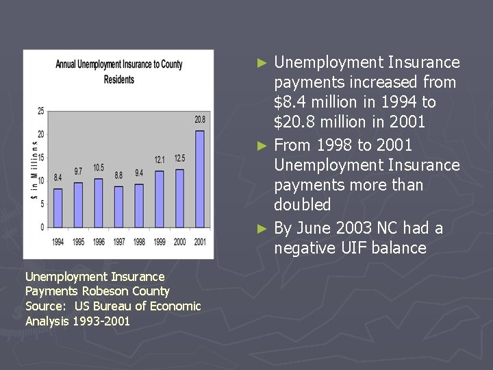 Unemployment Insurance payments increased from $8. 4 million in 1994 to $20. 8 million