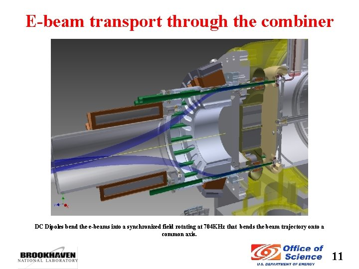 E-beam transport through the combiner DC Dipoles bend the e-beams into a synchronized field