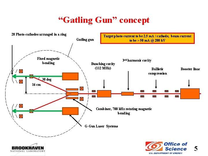 """Gatling Gun"" concept 20 Photo-cathodes arranged in a ring Gatling gun Fixed magnetic bending"