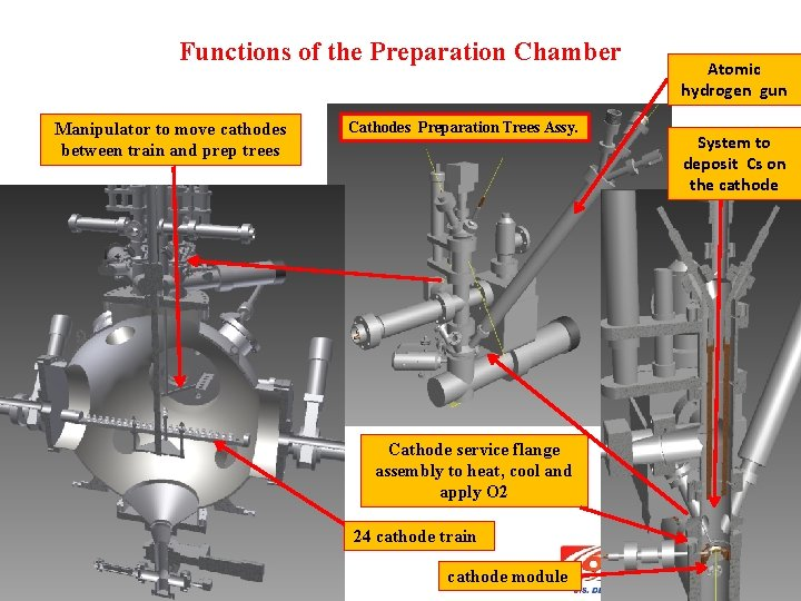 Functions of the Preparation Chamber Manipulator to move cathodes between train and prep trees