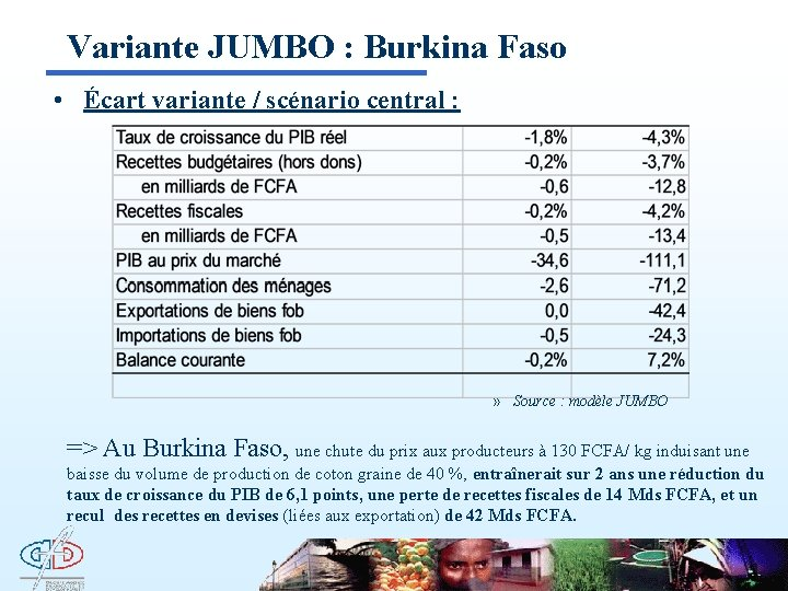 Variante JUMBO : Burkina Faso • Écart variante / scénario central : » Source