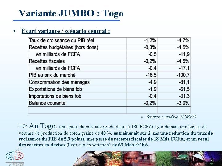 Variante JUMBO : Togo • Écart variante / scénario central : » Source :