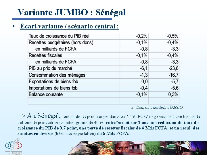 Variante JUMBO : Sénégal • Écart variante / scénario central : » Source :