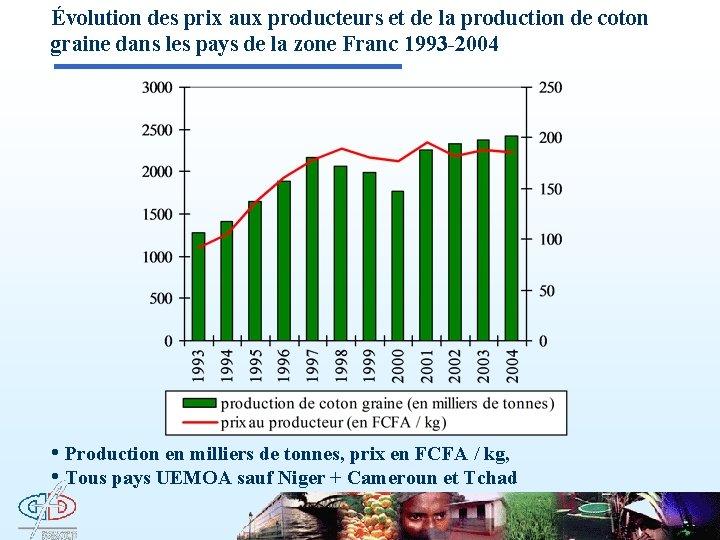 Évolution des prix aux producteurs et de la production de coton graine dans les