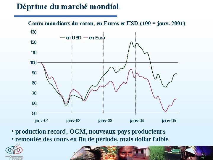 Déprime du marché mondial Cours mondiaux du coton, en Euros et USD (100 =