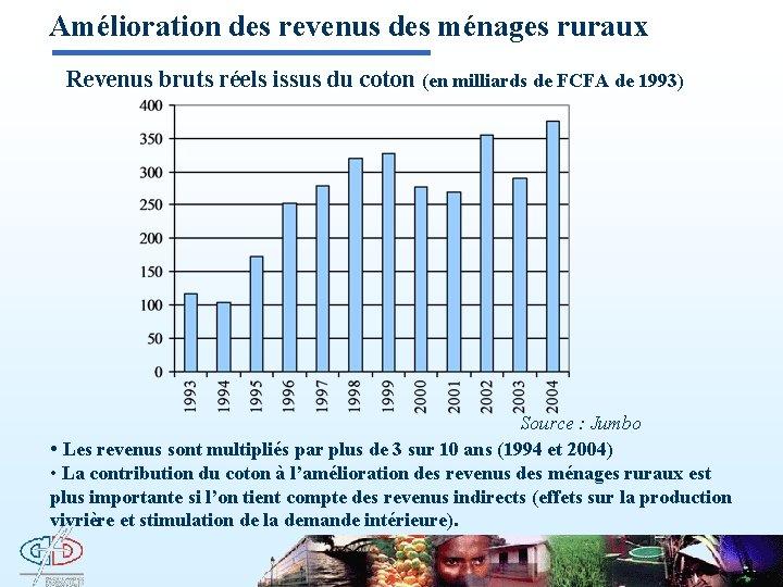 Amélioration des revenus des ménages ruraux Revenus bruts réels issus du coton (en milliards