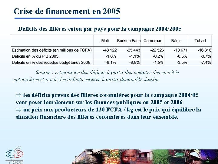 Crise de financement en 2005 Déficits des filières coton par pays pour la campagne