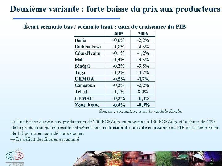 Deuxième variante : forte baisse du prix aux producteurs Écart scénario bas / scénario