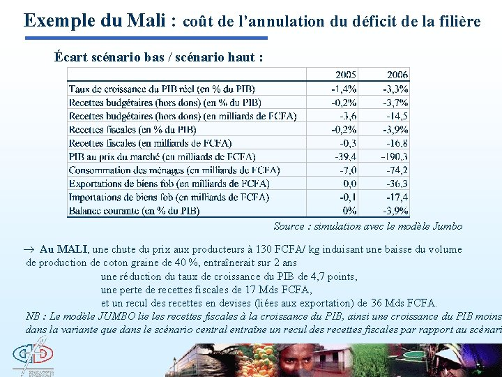 Exemple du Mali : coût de l'annulation du déficit de la filière Écart scénario