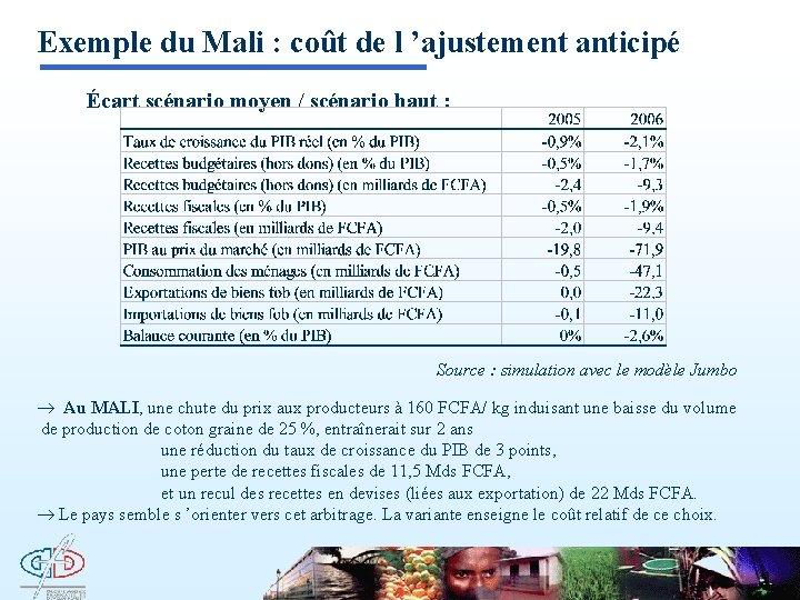 Exemple du Mali : coût de l 'ajustement anticipé Écart scénario moyen / scénario