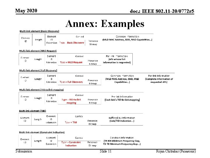 May 2020 doc. : IEEE 802. 11 -20/0772 r 5 Annex: Examples Submission Slide
