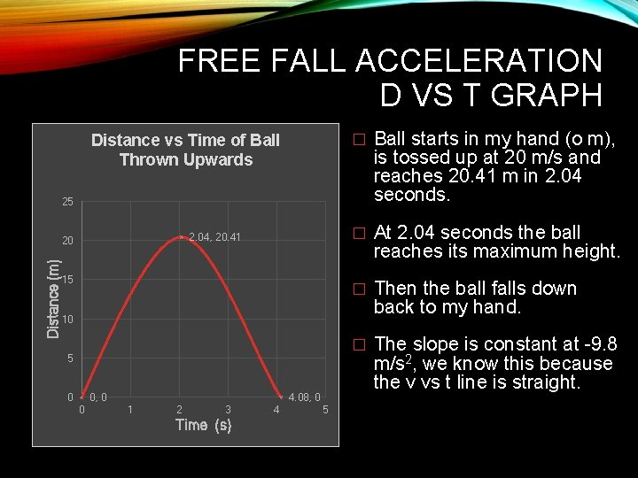 FREE FALL ACCELERATION D VS T GRAPH Distance vs Time of Ball Thrown Upwards