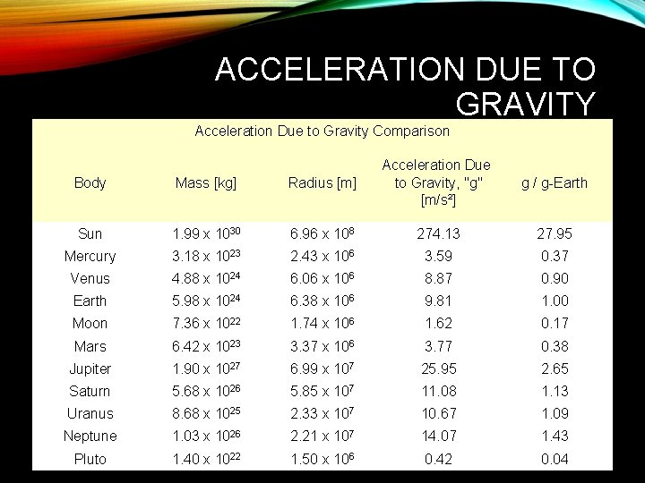 ACCELERATION DUE TO GRAVITY Acceleration Due to Gravity Comparison Body Mass [kg] Radius [m]