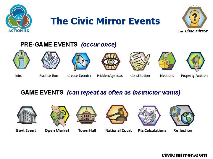 The Civic Mirror Events The Civic Mirror PRE-GAME EVENTS (occur once) GAME EVENTS (can