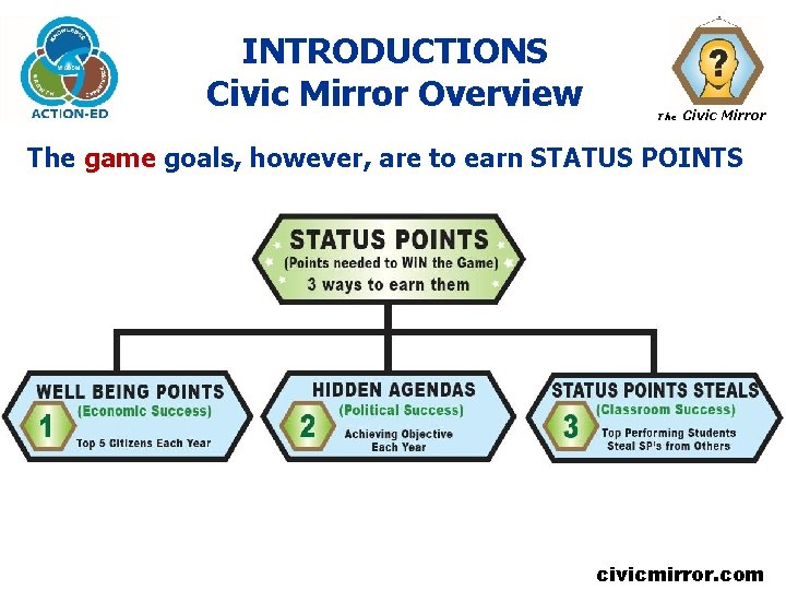 INTRODUCTIONS Civic Mirror Overview The Civic Mirror The game goals, however, are to earn